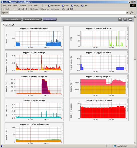 CACTI – Open source Network Monitor and web based Graphing